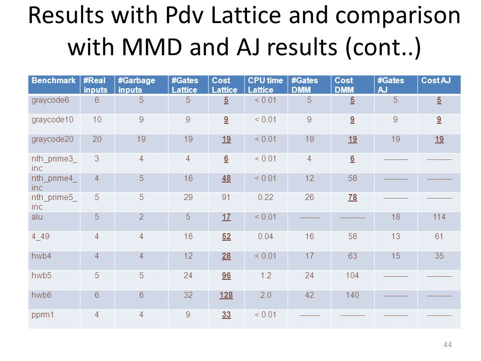Results with Pdv Lattice and comparison with MMD and AJ results (cont