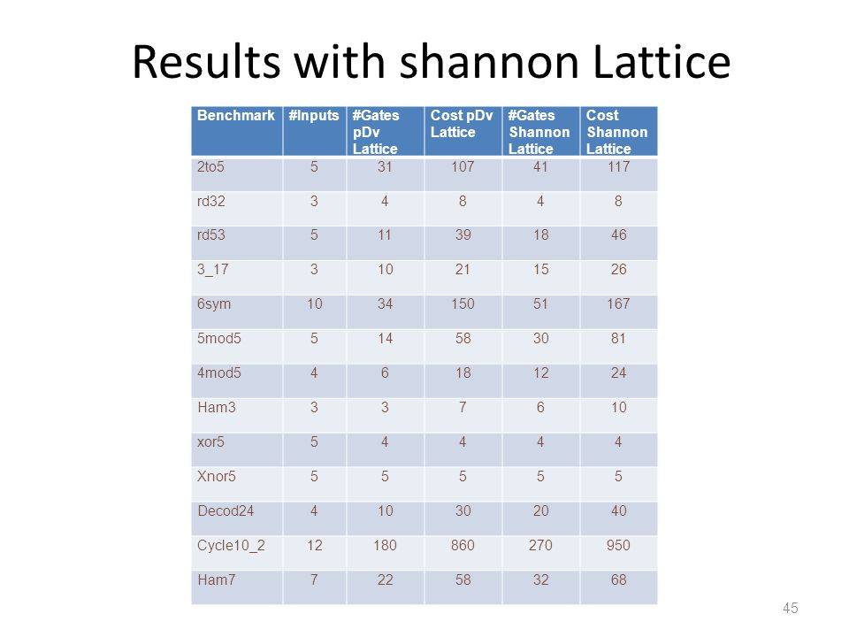 Results with shannon Lattice