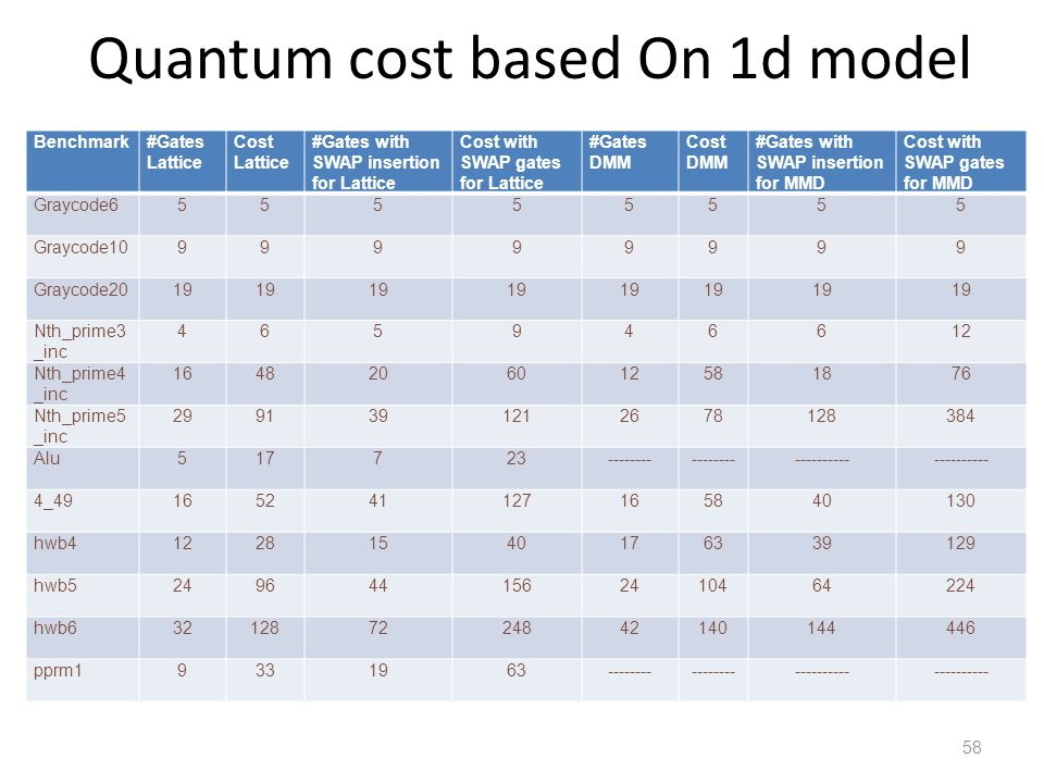 Quantum cost based On 1d model