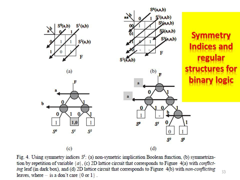 Symmetry Indices and regular structures for binary logic