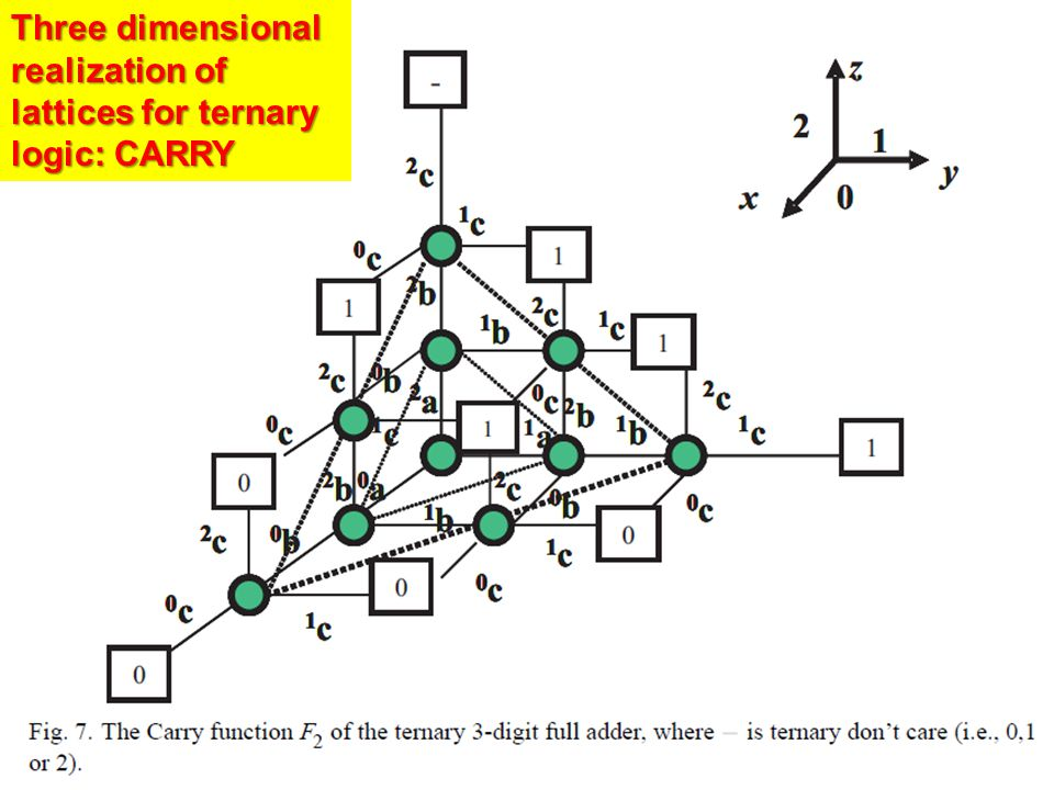 Three dimensional realization of lattices for ternary logic: CARRY