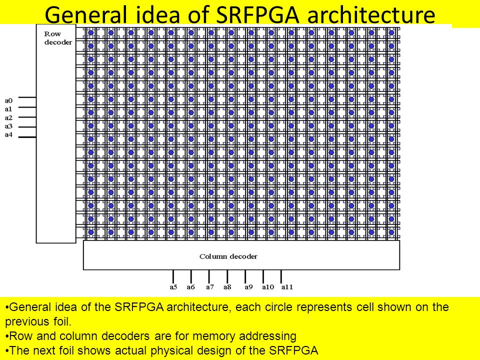 General idea of SRFPGA architecture