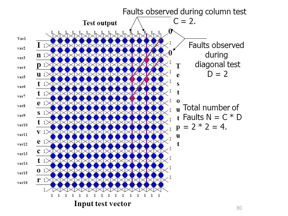 Faults observed during column test