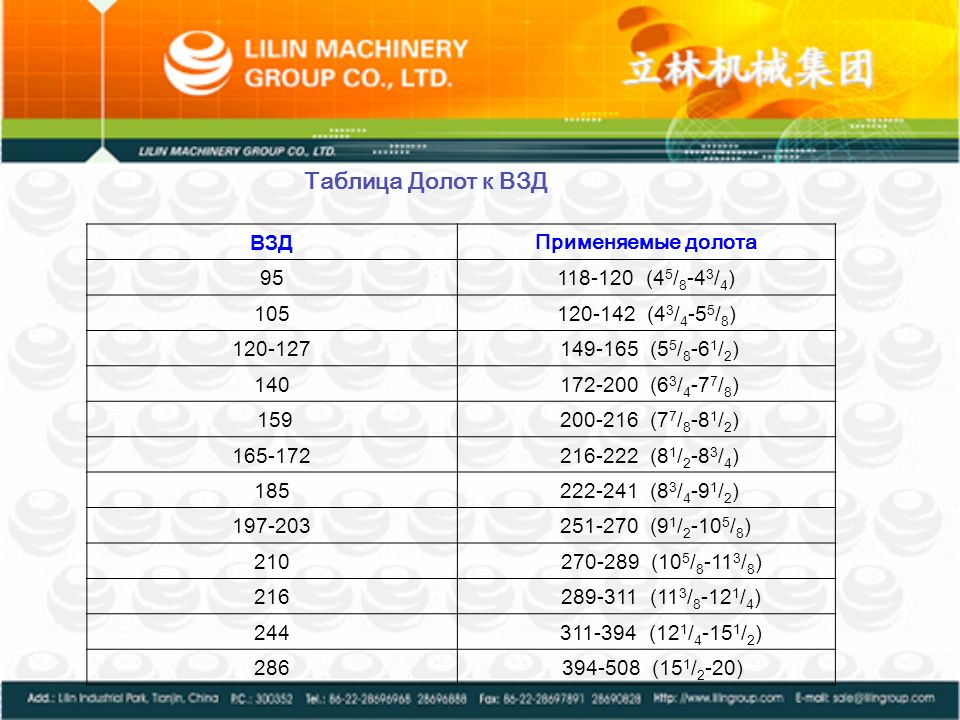 Таблица Долот к ВЗД ВЗД Применяемые долота 95 118-120 (45/8-43/4) 105