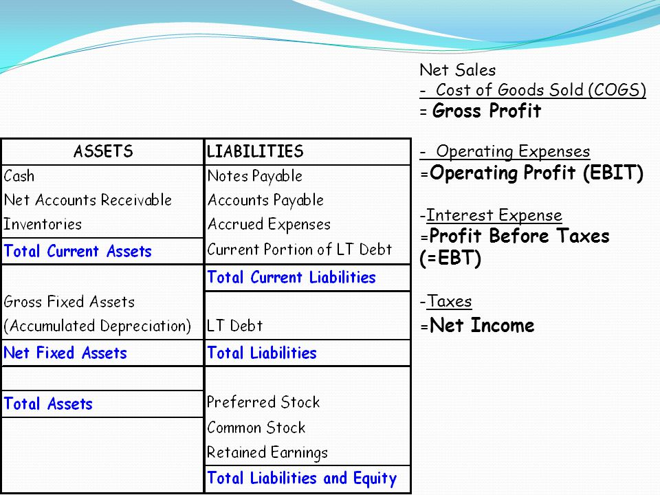 Net Sales - Cost of Goods Sold (COGS) = Gross Profit. - Operating Expenses. =Operating Profit (EBIT)