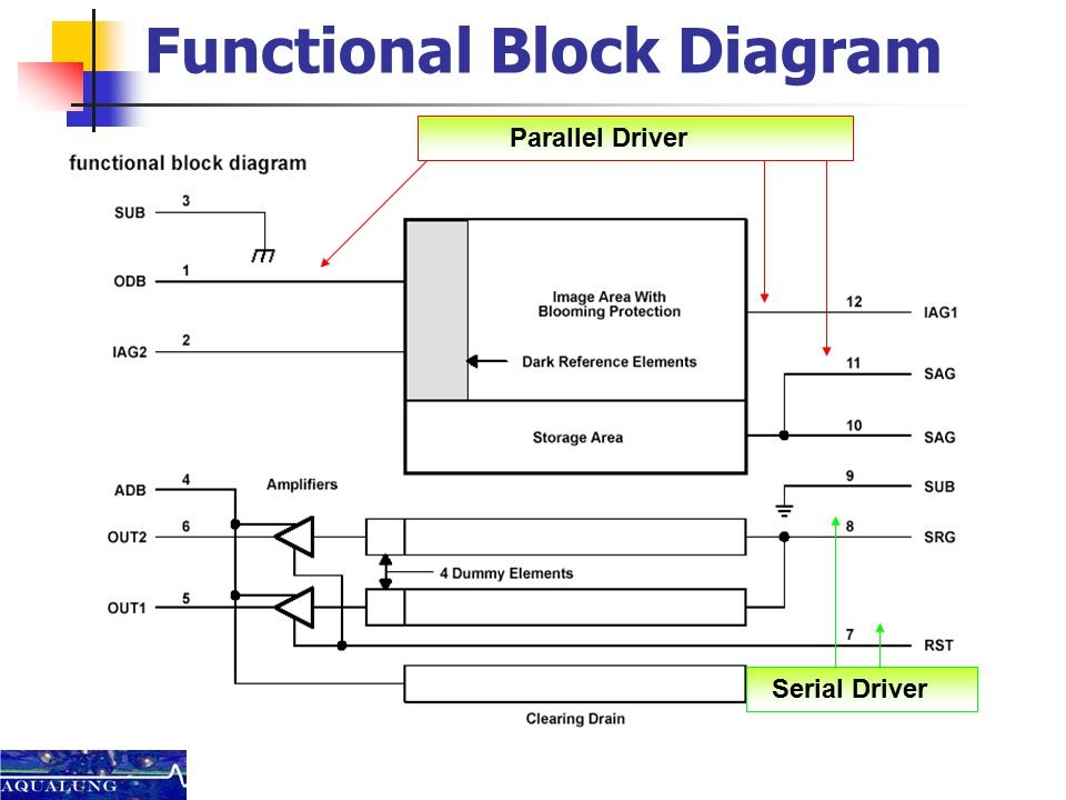 function block diagram for ils capstone cdr group: aqualung mir minhaz ali wilfredo ... fuse block diagram for 1967 mustang