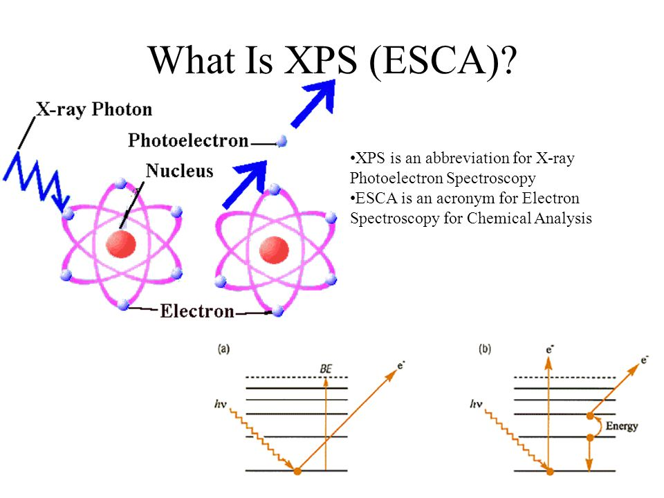 x ray photoelectron spectroscopy essay X-ray photoelectron spectroscopy (xps) also known as electron spectroscopy  for chemical analysis (esca) is the most widely used surface analysis technique .