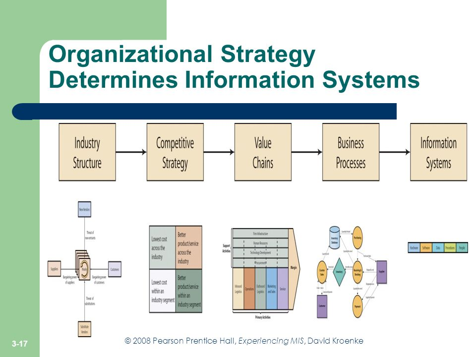 Organizational Strategy Determines Information Systems