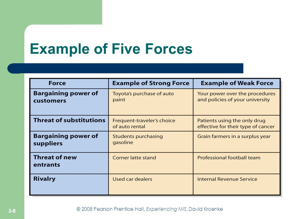 Example of Five Forces Figure 3-3