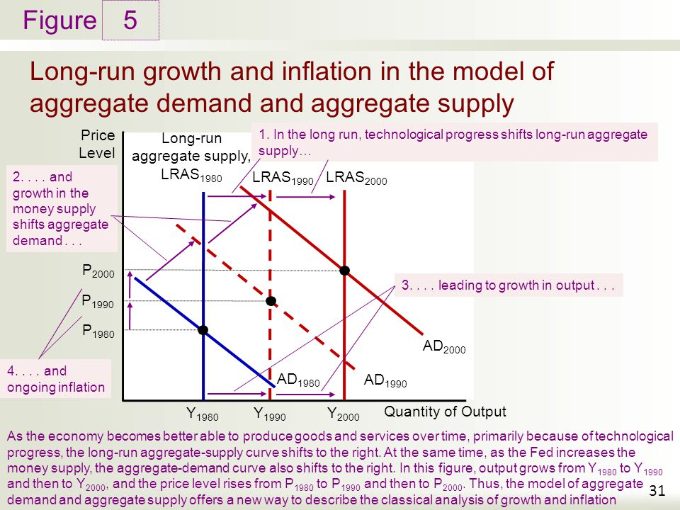 An analysis of inflation in economy growth