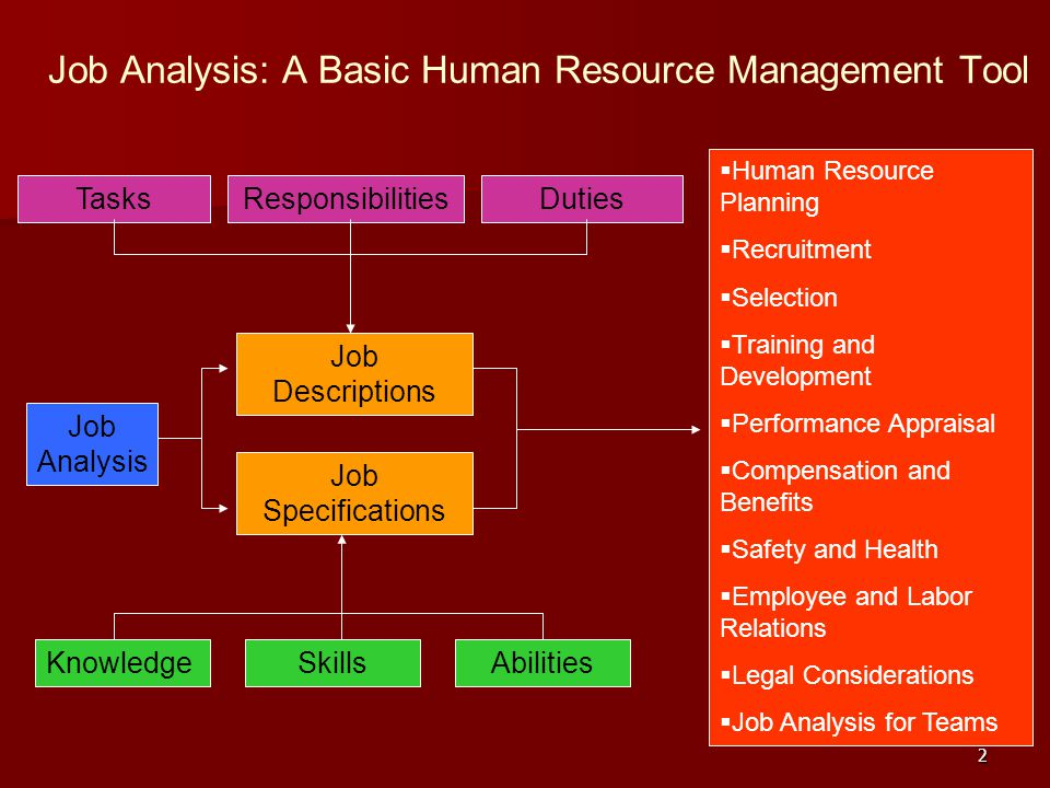 basic human resource management activities of Introducing human resource management chapter 1 objectives by the end of this chapter you will be able to: define what is meant by the term 'human resource management' understand the roles of line managers and human resource managers in managing people outline the range of activities with which practitioners of human resource management are likely to be involved.