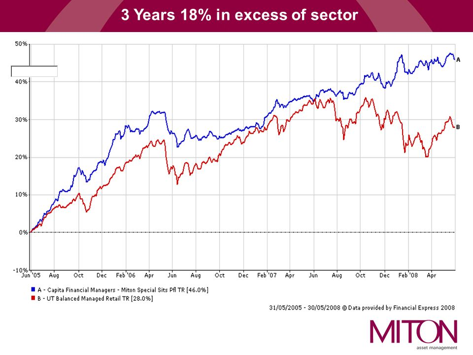 3 Years 18% in excess of sector