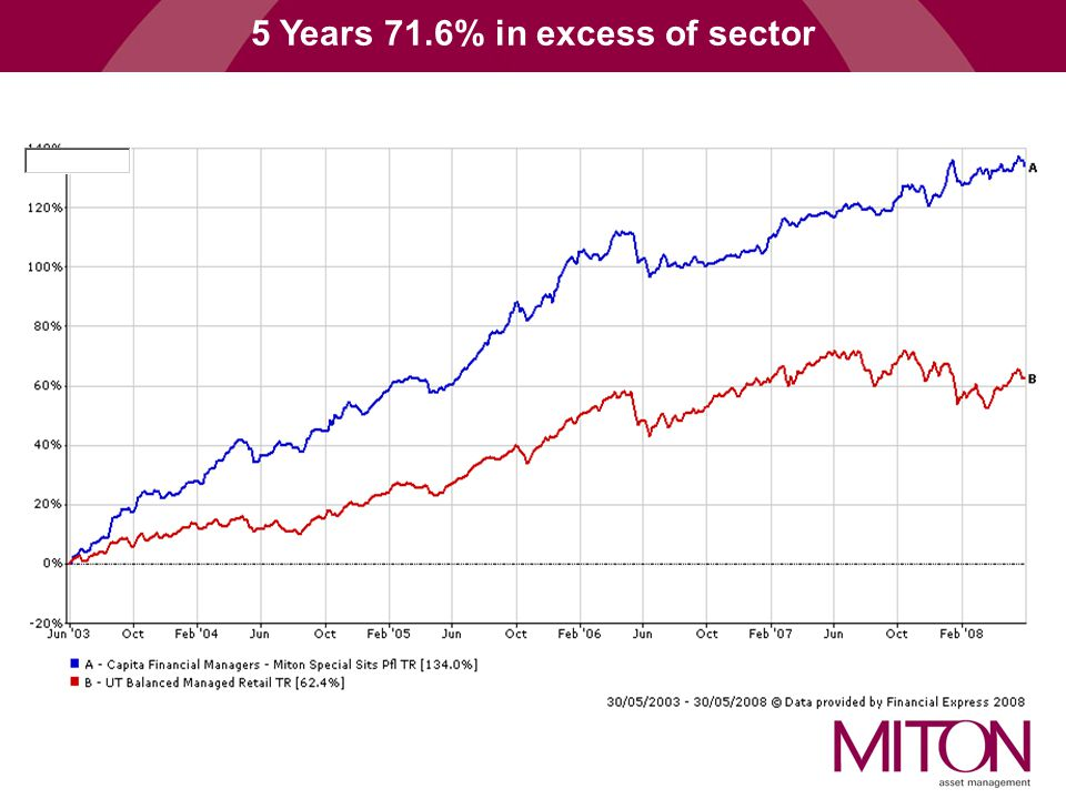 5 Years 71.6% in excess of sector