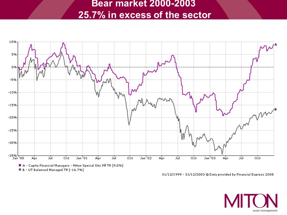 Bear market % in excess of the sector