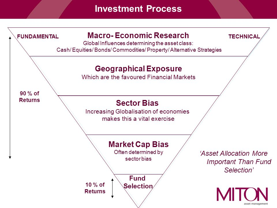 Macro- Economic Research Geographical Exposure