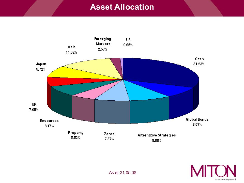 Asset Allocation As at
