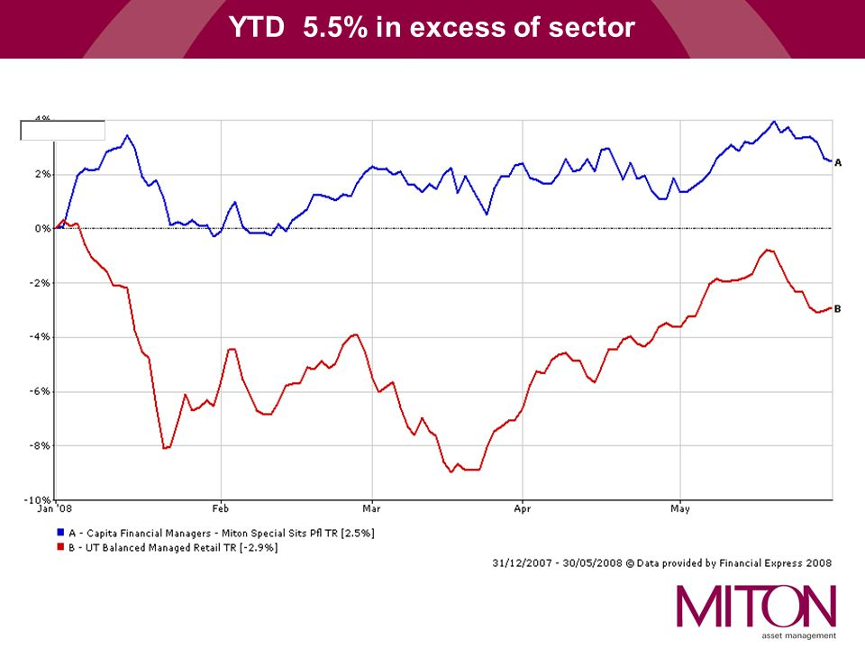 YTD 5.5% in excess of sector