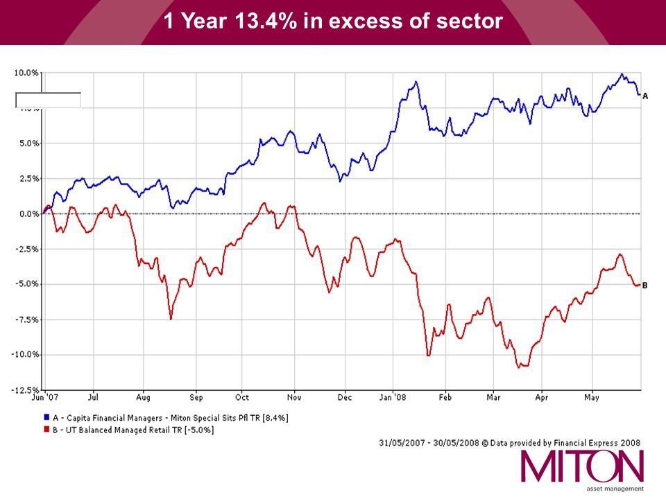 1 Year 13.4% in excess of sector