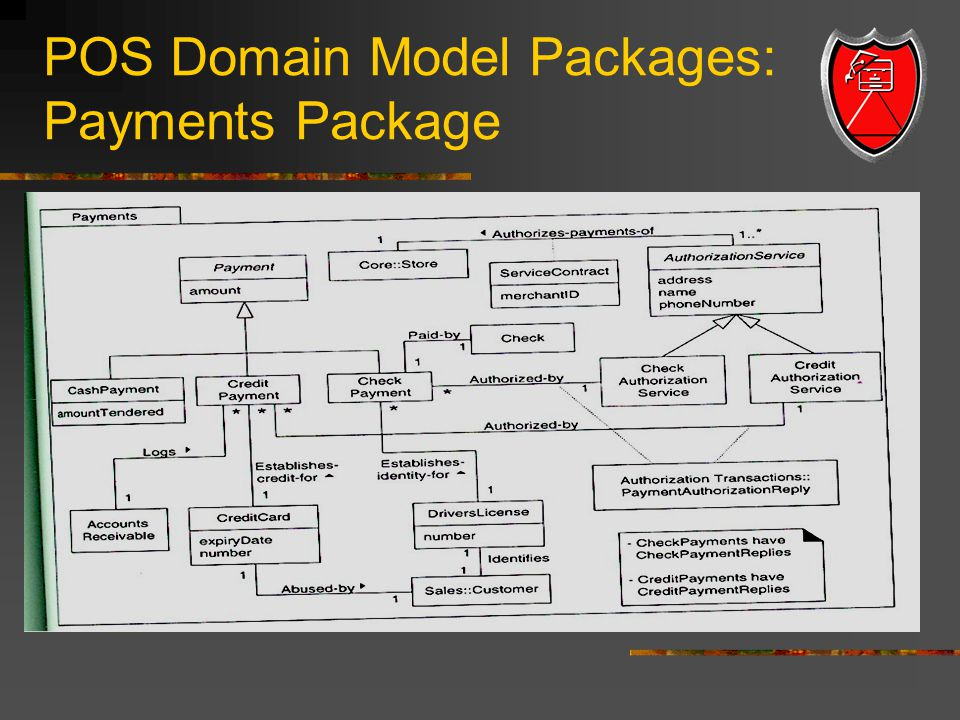 domain model refinement Class diagram provides an overview of the target system by describing the objects and classes inside the system and the relationships between them it provides a wide variety of usages from modeling the domain-specific data structure to detailed design of the target system.