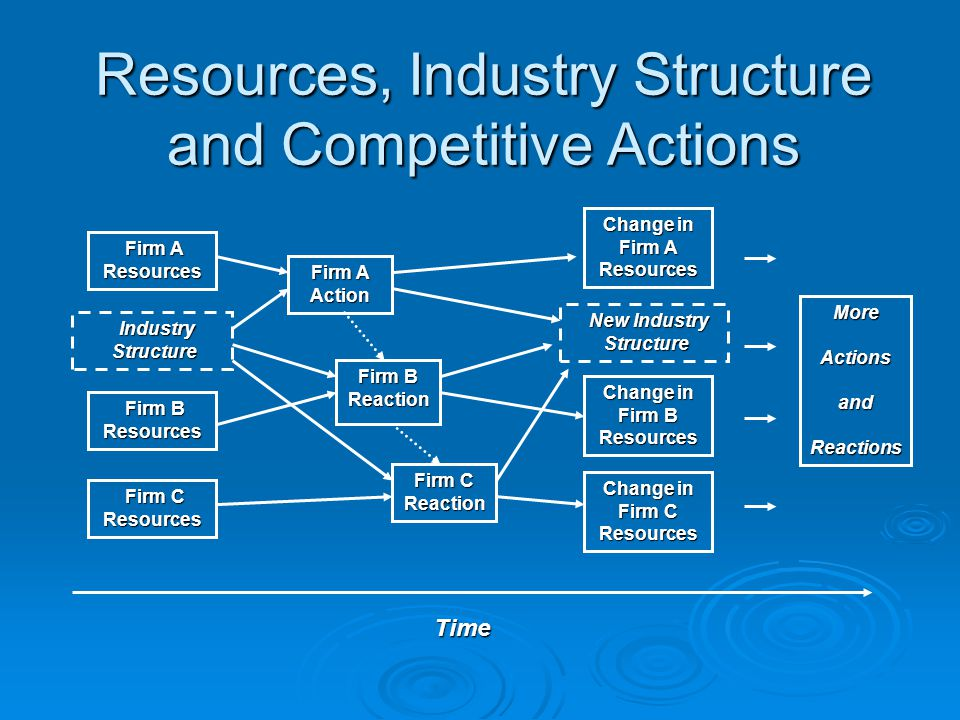 auto industry structure and resources Market structure: oligopoly an example of an impure oligopoly is the automobile industry, which has only a few producers who produce a differentiated product.