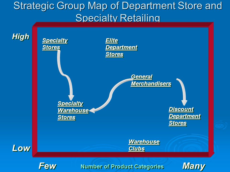 strategic group map supermarket industry An upbeat economic scenario has been favoring the retail supermarket industry  in the group's zacks industry  heat map shows that the industry's.