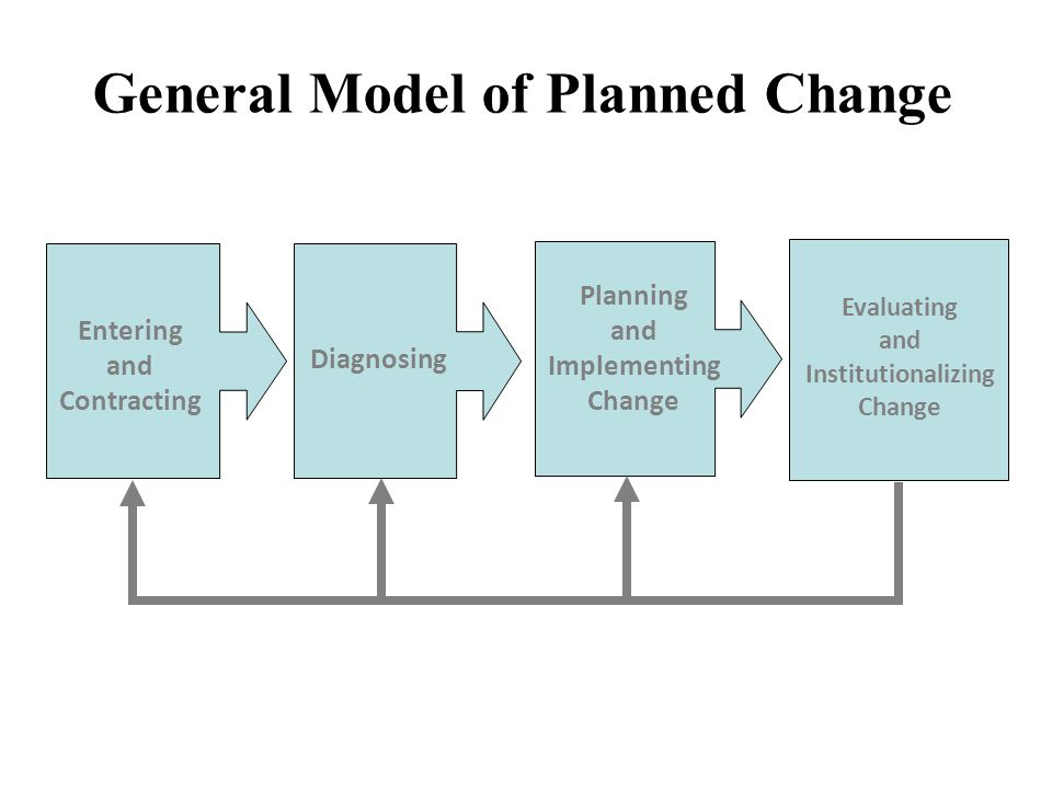 the positive model of planned change Approaches to managing organizational change fred c lunenburg lewin's three-step change model, kotter's eight-step plan, harris's five-phase model, fullan's change themes set, and greiner's six-phase process.