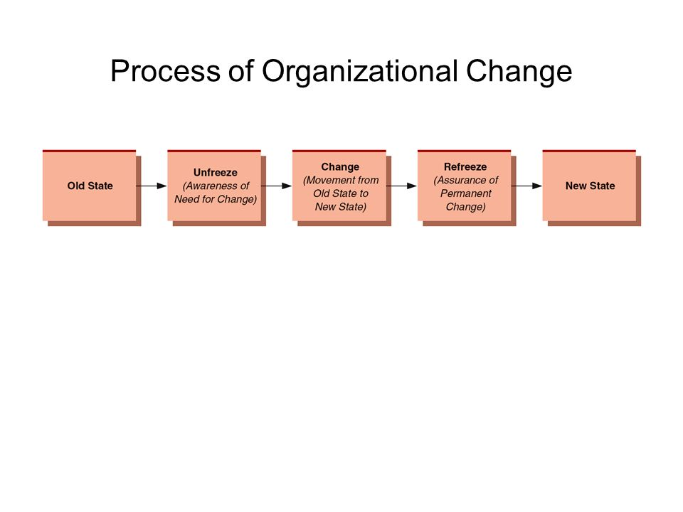 planned vs unplanned organization change Change is one of the most challenging events an organization will go through this lesson describes the steps of the planned changed process, which include recognizing the need for change.