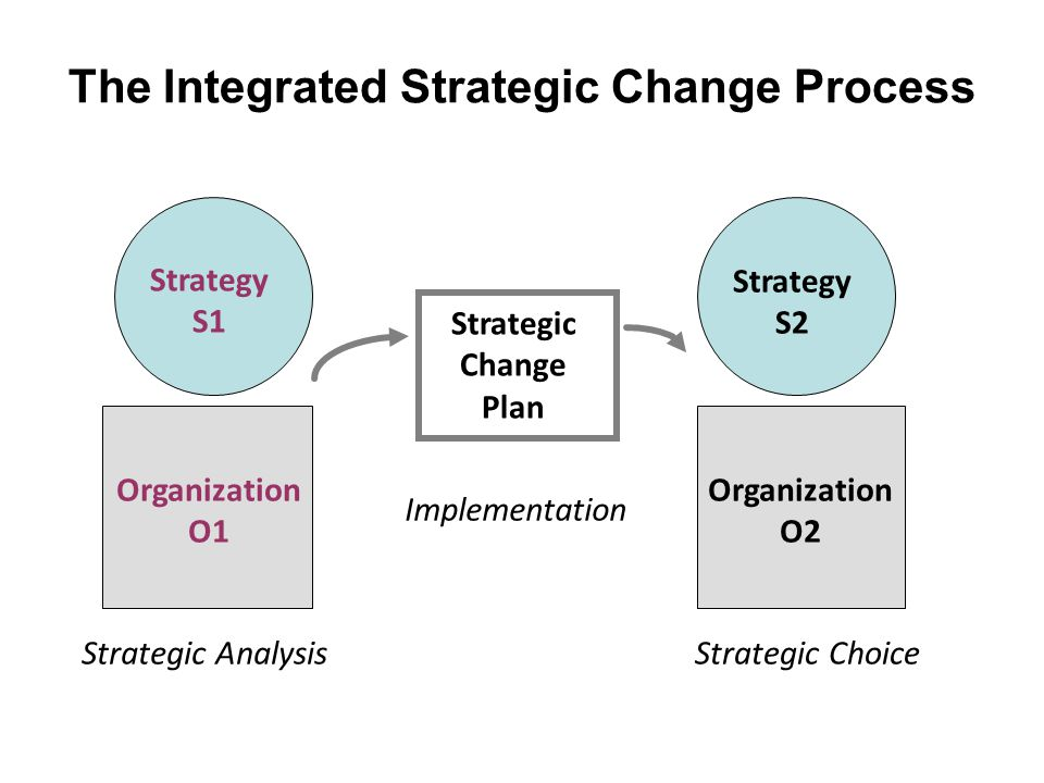 A discussion of the changes to dells organizational structure