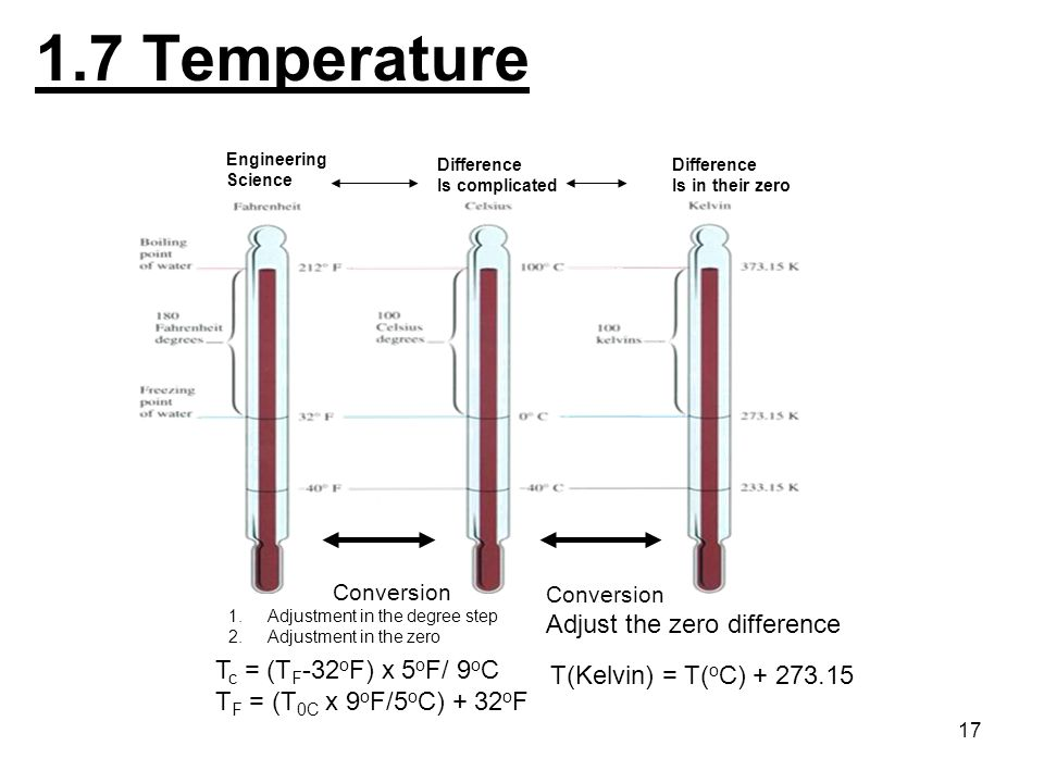 1.7 Temperature Adjust the zero difference Tc = (TF-32oF) x 5oF/ 9oC