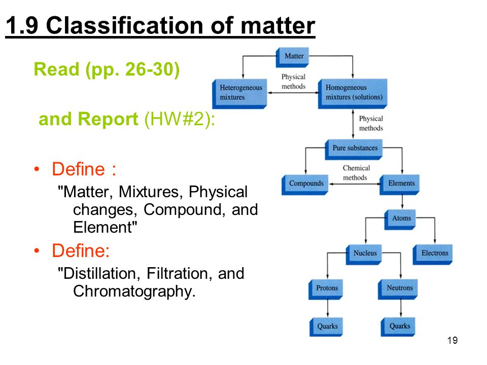 1.9 Classification of matter