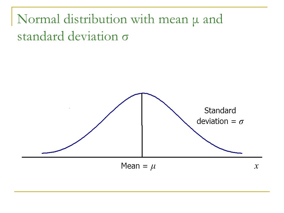 Normal distribution with mean μ and standard deviation σ