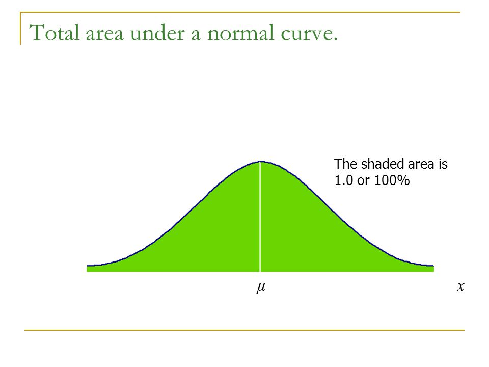 Total area under a normal curve.