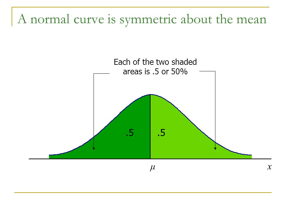 A normal curve is symmetric about the mean