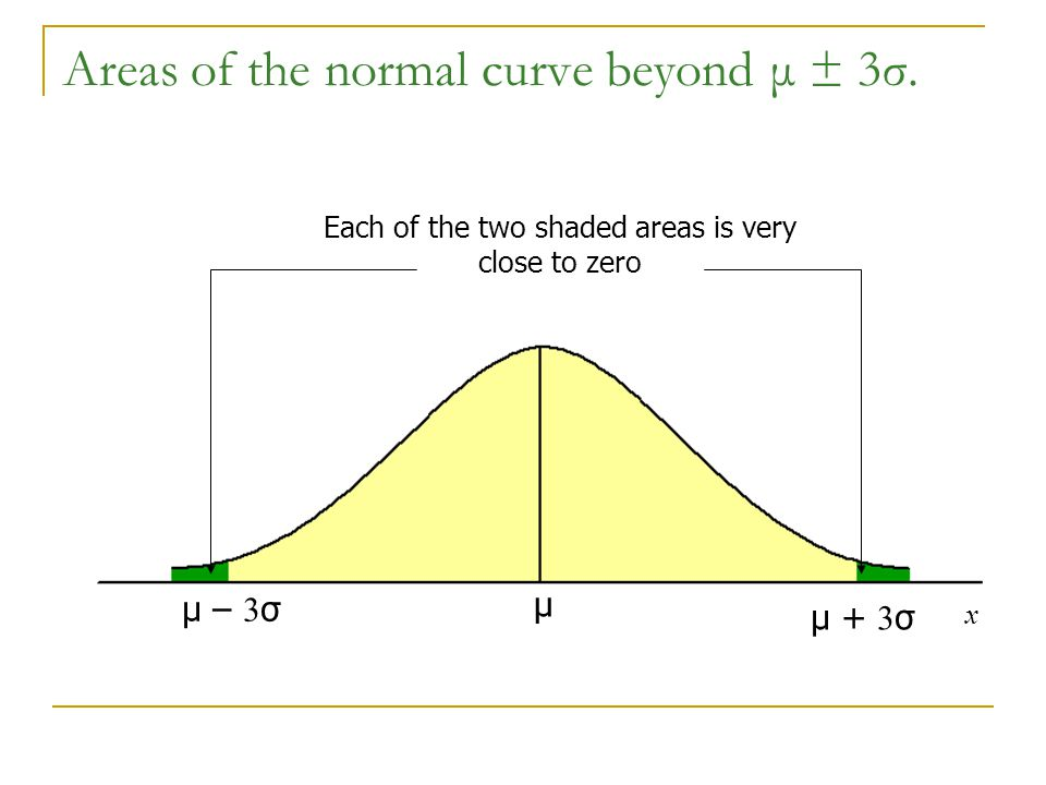 Areas of the normal curve beyond μ ± 3σ.
