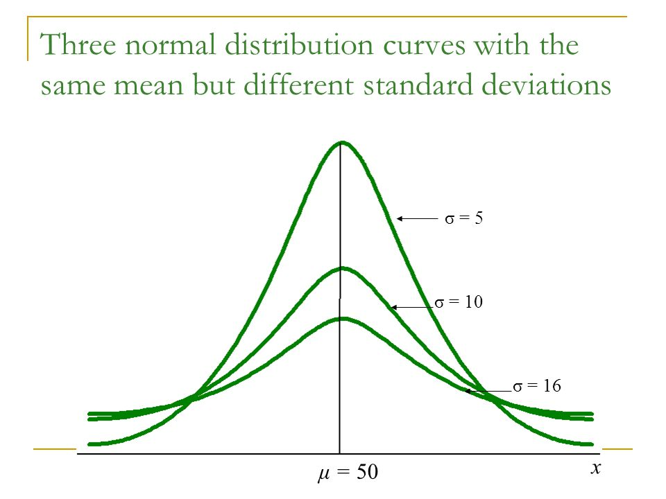 Three normal distribution curves with the same mean but different standard deviations