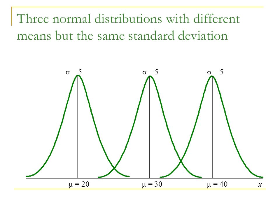 Three normal distributions with different means but the same standard deviation