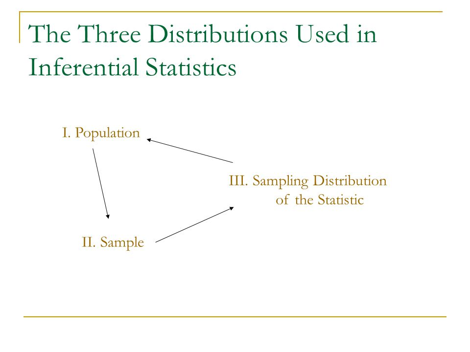 The Three Distributions Used in Inferential Statistics