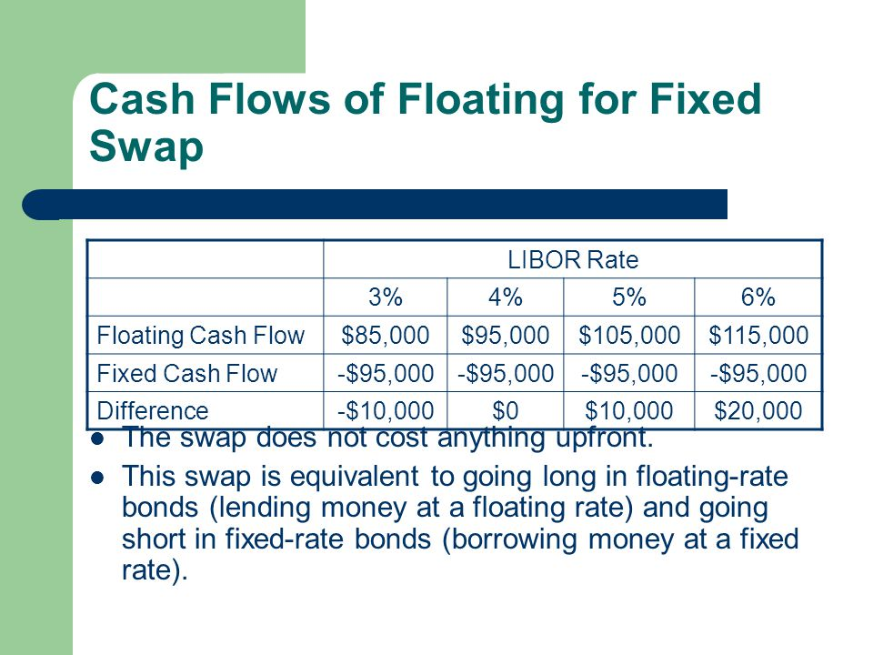 Fixed Rate: Fixed Rate Swap