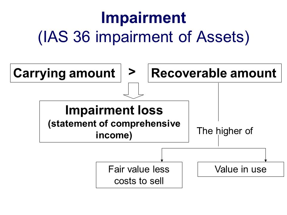 how to find the loss of the impairment