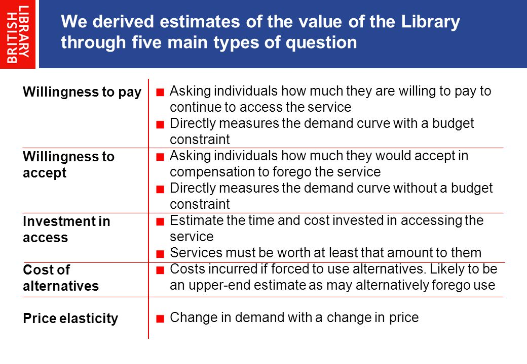 We derived estimates of the value of the Library through five main types of question