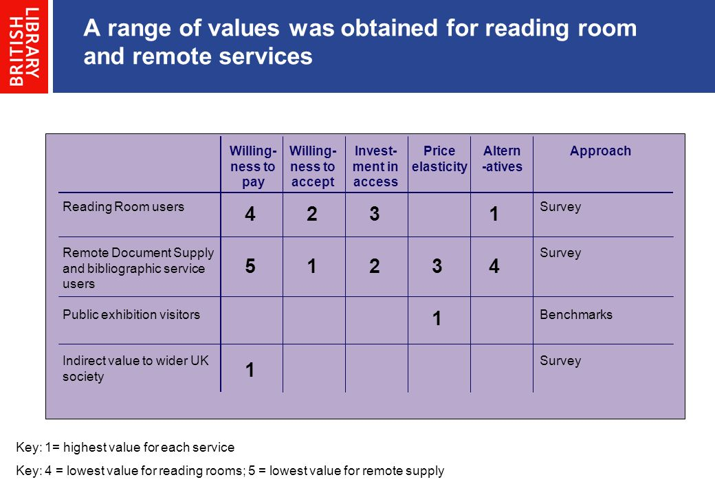 A range of values was obtained for reading room and remote services