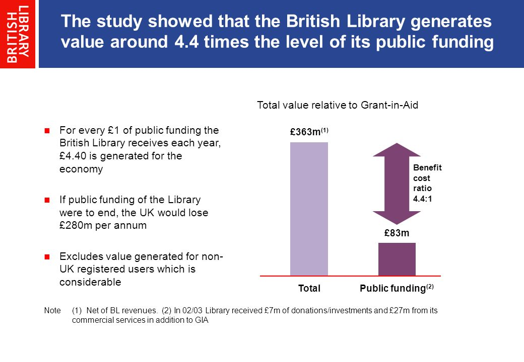 The study showed that the British Library generates value around 4