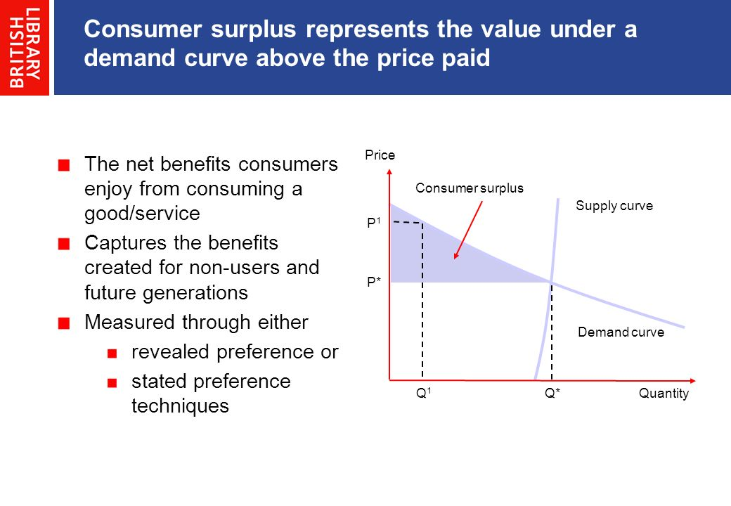 Consumer surplus represents the value under a demand curve above the price paid