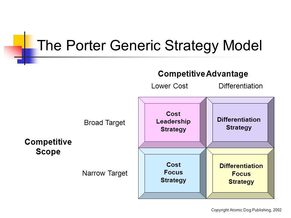 The Porter Generic Strategy Model