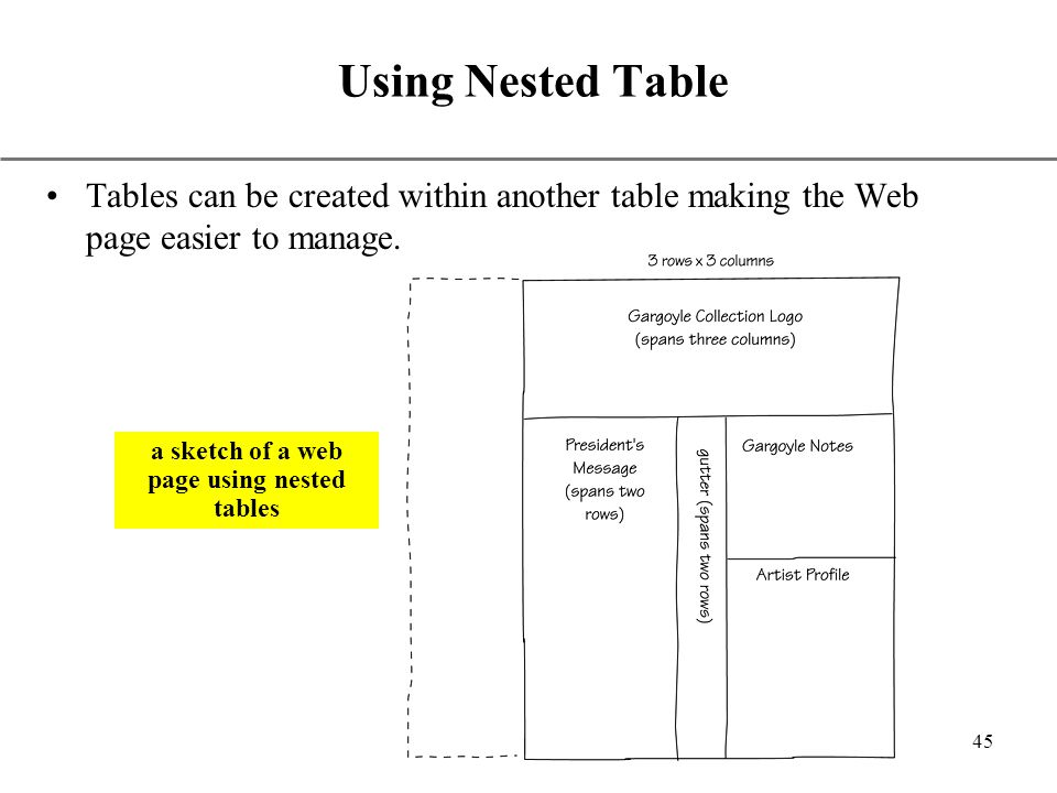 how to create nested table in html