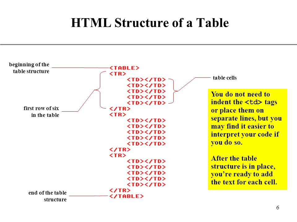 Using html tables ppt video online download for Html table structure