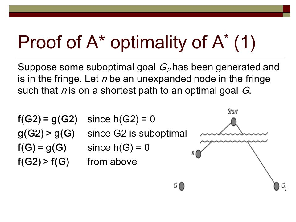 Proof of A* optimality of A* (1)