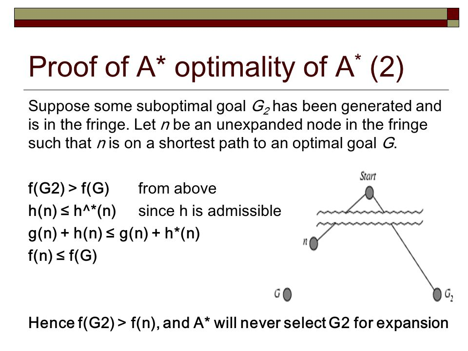 Proof of A* optimality of A* (2)