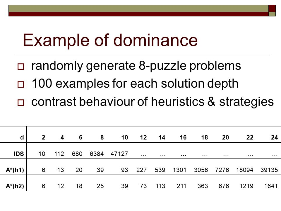 Example of dominance randomly generate 8-puzzle problems