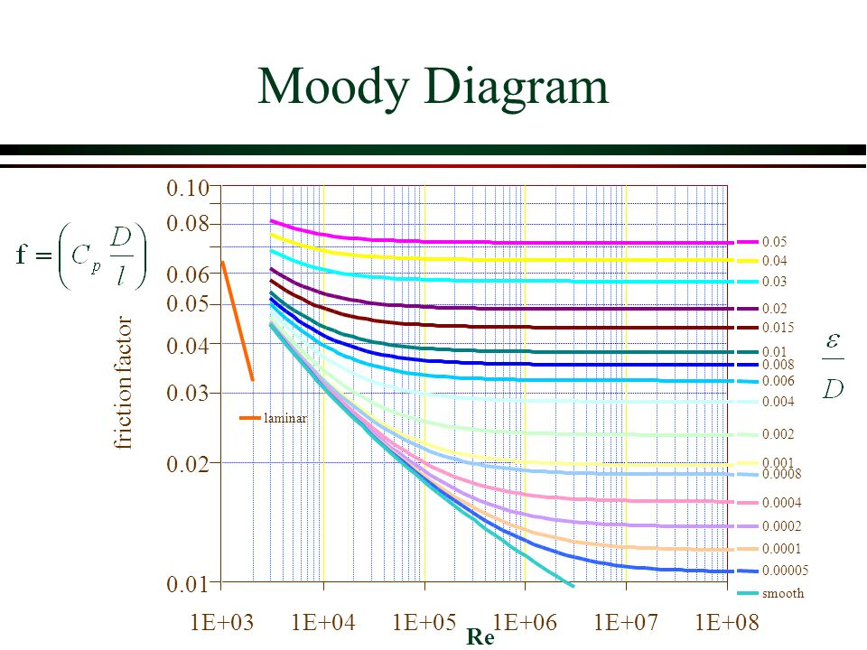 Moody Chart Calculator Heartpulsar